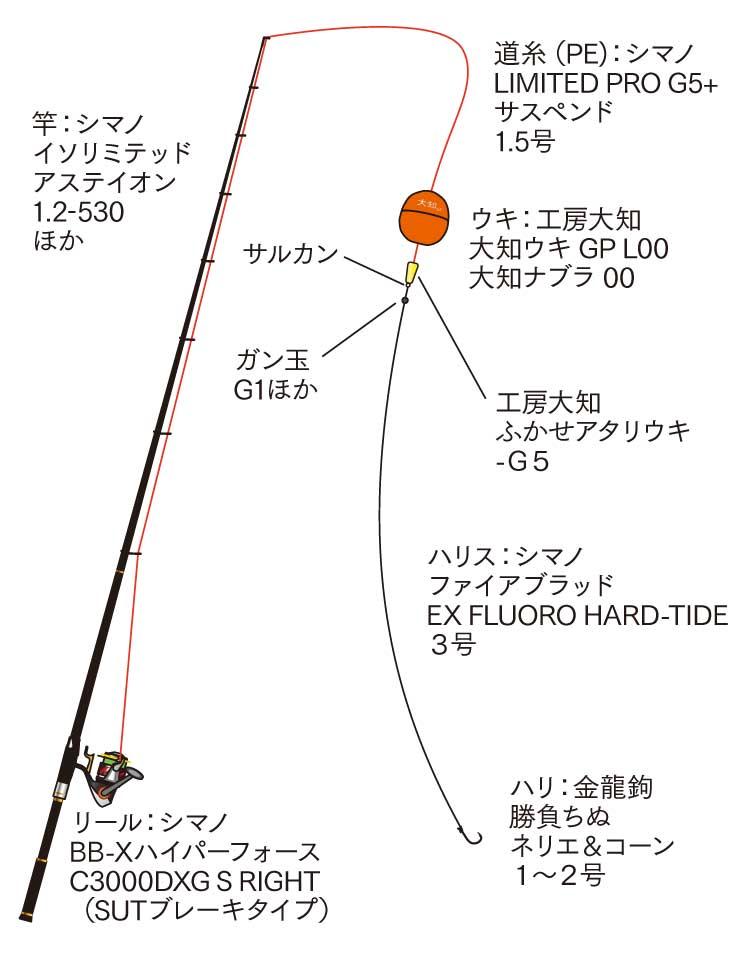 大知昭のチヌ釣り仕掛けタックル