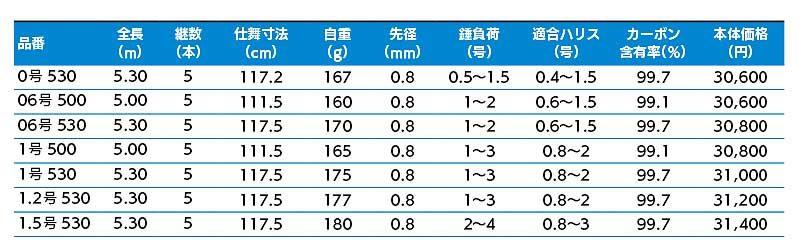 鱗海AX ラインナップ 表